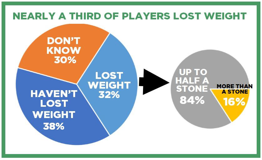 Nearly a third of players said they had lost weight